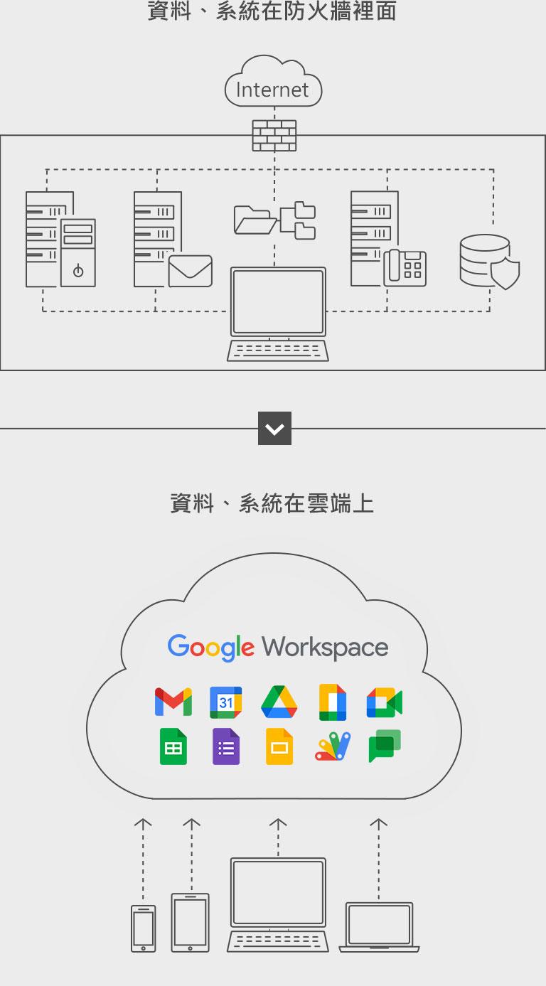 辦公工具雲端化